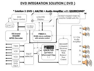 DVD INTEGRATION SOLUTION ( DVD )