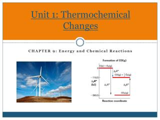 Unit 1: Thermochemical Changes