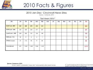 2010 Facts & Figures