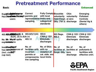 Pretreatment Performance