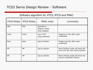 TCS3 Servo Design Review - Software