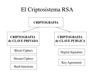 El Criptosistema RSA