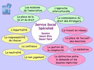 Service Social  Sp cialis   Savoirs Savoir  tre Savoir faire