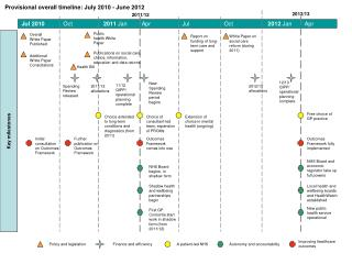 Provisional overall timeline: July 2010 - June 2012