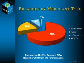 Breaches by Merchant Type