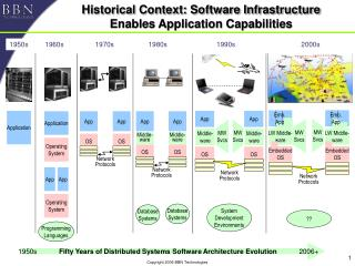 Historical Context: Software Infrastructure Enables Application Capabilities