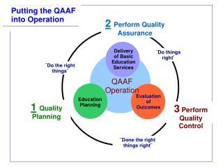 QAAF Operation