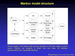Markov model structure