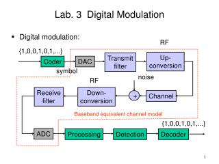 Lab. 3  Digital Modulation Digital modulation:
