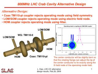 Alternative Design:  Coax TM110-pi coupler rejects operating mode using field symmetry.
