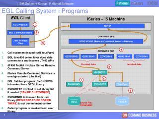 EGL Calling System i Programs