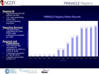 Registry/QI Approaching 600,000 patient records 113  data-submitting office sites