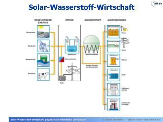 Solar-Wasserstoff-Wirtschaft