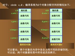 c.R      c.setr( )      c.getr( )    c.longs( )       c.area( )