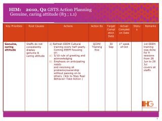 HIM:    2010, Q2  GSTS Action Planning  Genuine, caring attitude (83 ; 1.1)