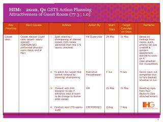 HIM:    2010, Q1  GSTS Action Planning Attractiveness of Guest Room (77.3 ; 1.0)