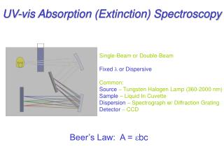 UV-vis Absorption Extinction Spectroscopy
