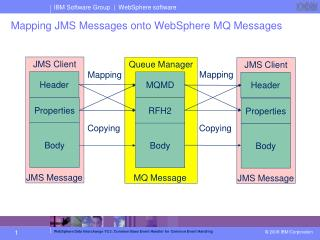 Mapping JMS Messages onto WebSphere MQ Messages