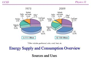 Energy Supply and Consumption Overview