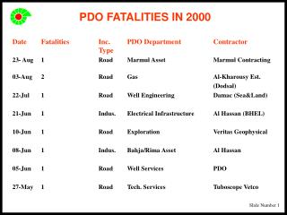 PDO FATALITIES IN 2000