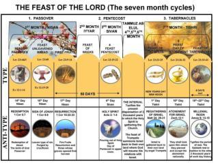 Leviticus 23:1-2