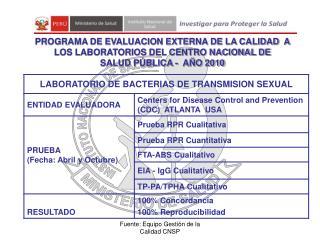 Presentación en Portal Evaluacion Externa 2010