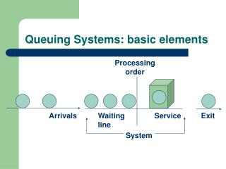 Queuing Systems: basic elements