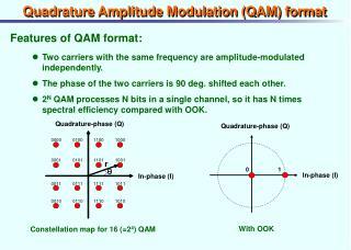 Quadrature Amplitude Modulation (QAM) format
