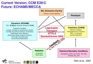 Current Version; CCM E39/C  Future: ECHAM5/MECCA