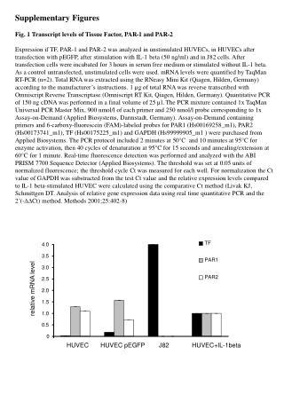 Supplementary Figures Fig. 1 Transcript levels of Tissue Factor, PAR-1 and PAR-2