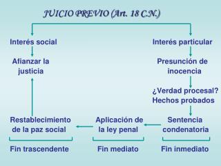 Interés social                                               Interés particular