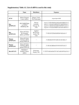 Supplementary Table A1. List of siRNAs used in this study