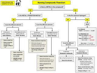 Naming Compounds Flowchart