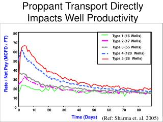 Proppant Transport Directly Impacts Well Productivity