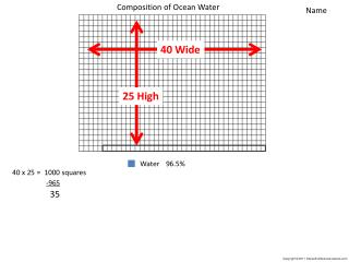 Composition of Ocean Water
