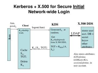 Kerberos + X.500 for Secure  Initial  Network-wide Login