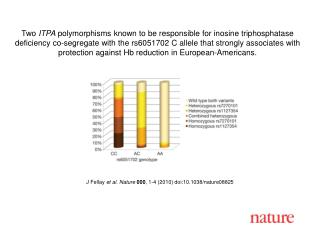 J Fellay  et al. Nature 000 , 1-4 (2010) doi:10.1038/nature08825