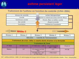 asthme persistant l�ger
