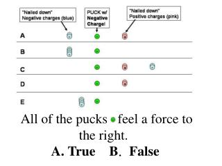 All of the pucks   feel a force to the right. A. True B .  False