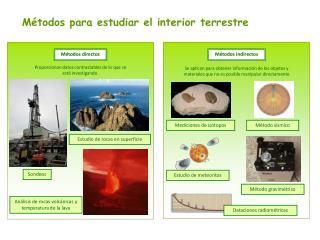Métodos para estudiar el interior terrestre