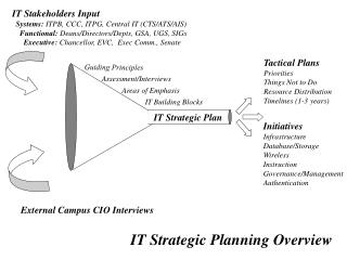 Initiatives Infrastructure Database/Storage Wireless Instruction Governance/Management