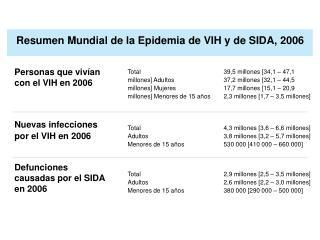 Personas que vivían con el VIH en 2006