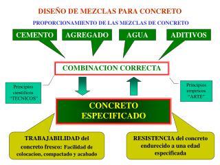 DISEÑO DE MEZCLAS PARA CONCRETO