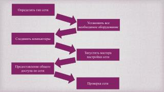 Определить тип сети