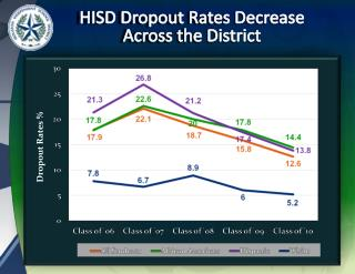 HISD Dropout Rates Decrease  Across the District