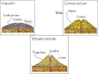 Fiche 1: Types de volcans