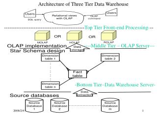 Architecture of Three Tier Data Warehouse
