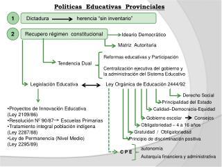 """Dictadura                   herencia """"sin inventario"""""""