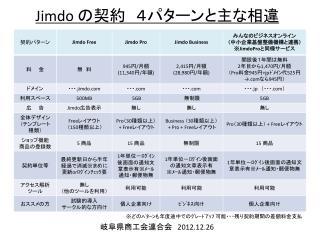 Jimdo  の契約 4パターンと主な相違