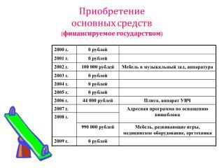 Приобретение  основных средств (финансируемое государством)